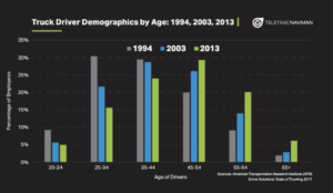Truck Driver Demographic by Age